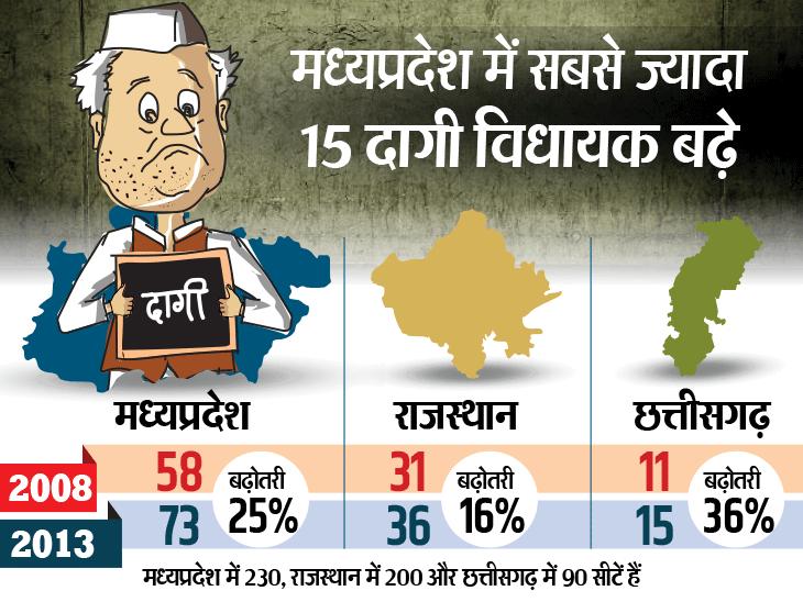 Photo of एनालिसिस / तीन चुनावी राज्यों में 70% दागियों को जनता ने नकारा, फिर भी 5 साल में ऐसे 24 विधायक बढ़े